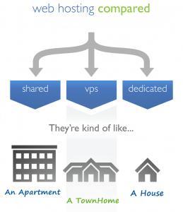phân loại hosting